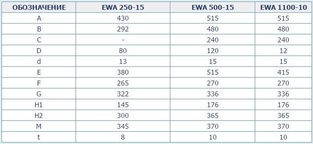 фото: Лебедки серии EWA - 3